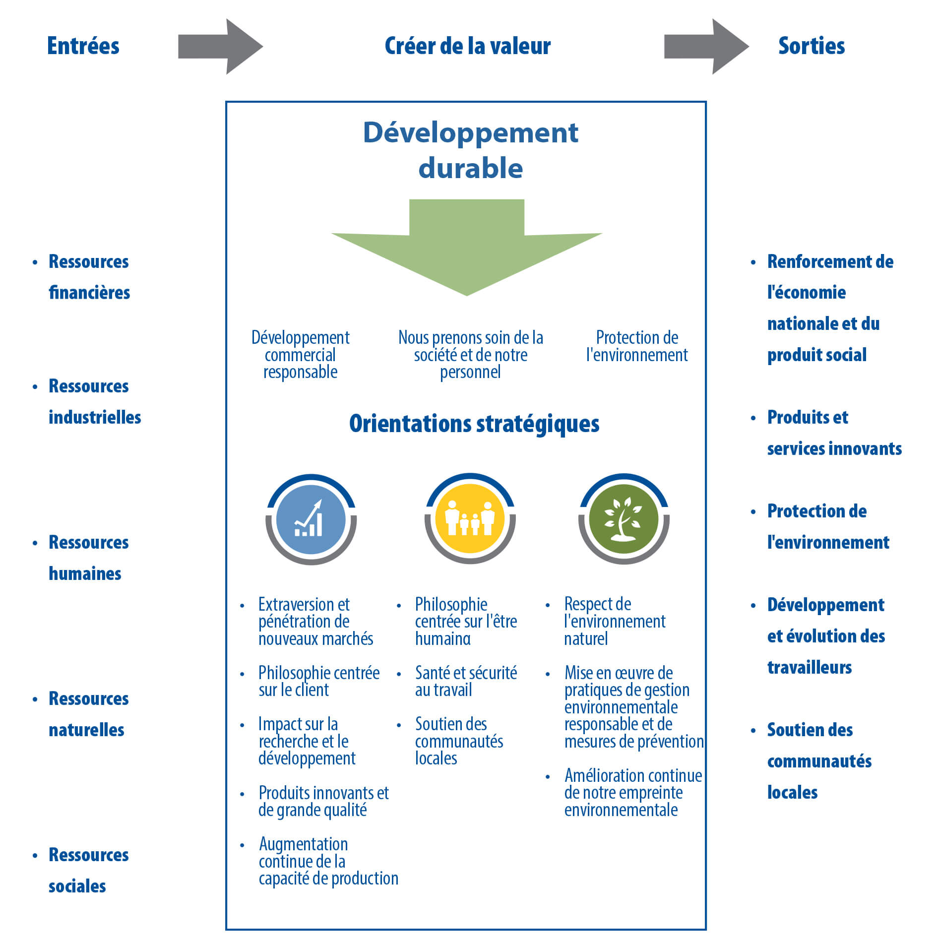 sustainability business model